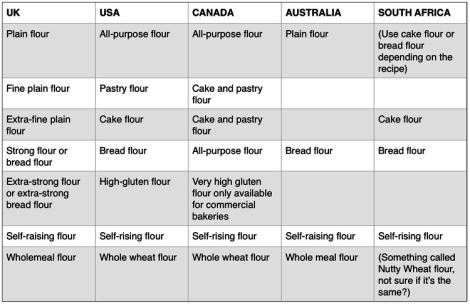 Flour chart